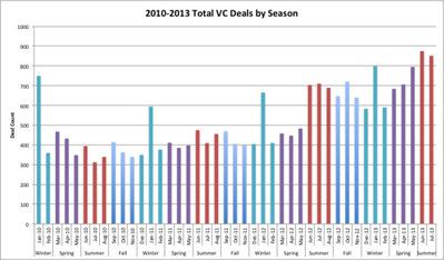 按季节分析近年来风投的活动
