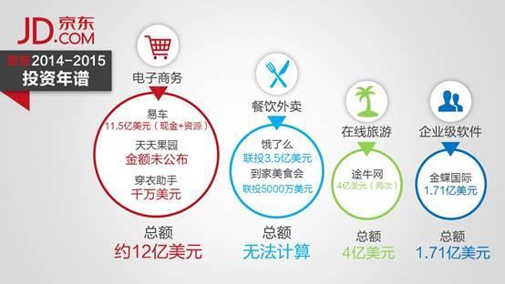 京东布局O2O 58豪掷16亿美元